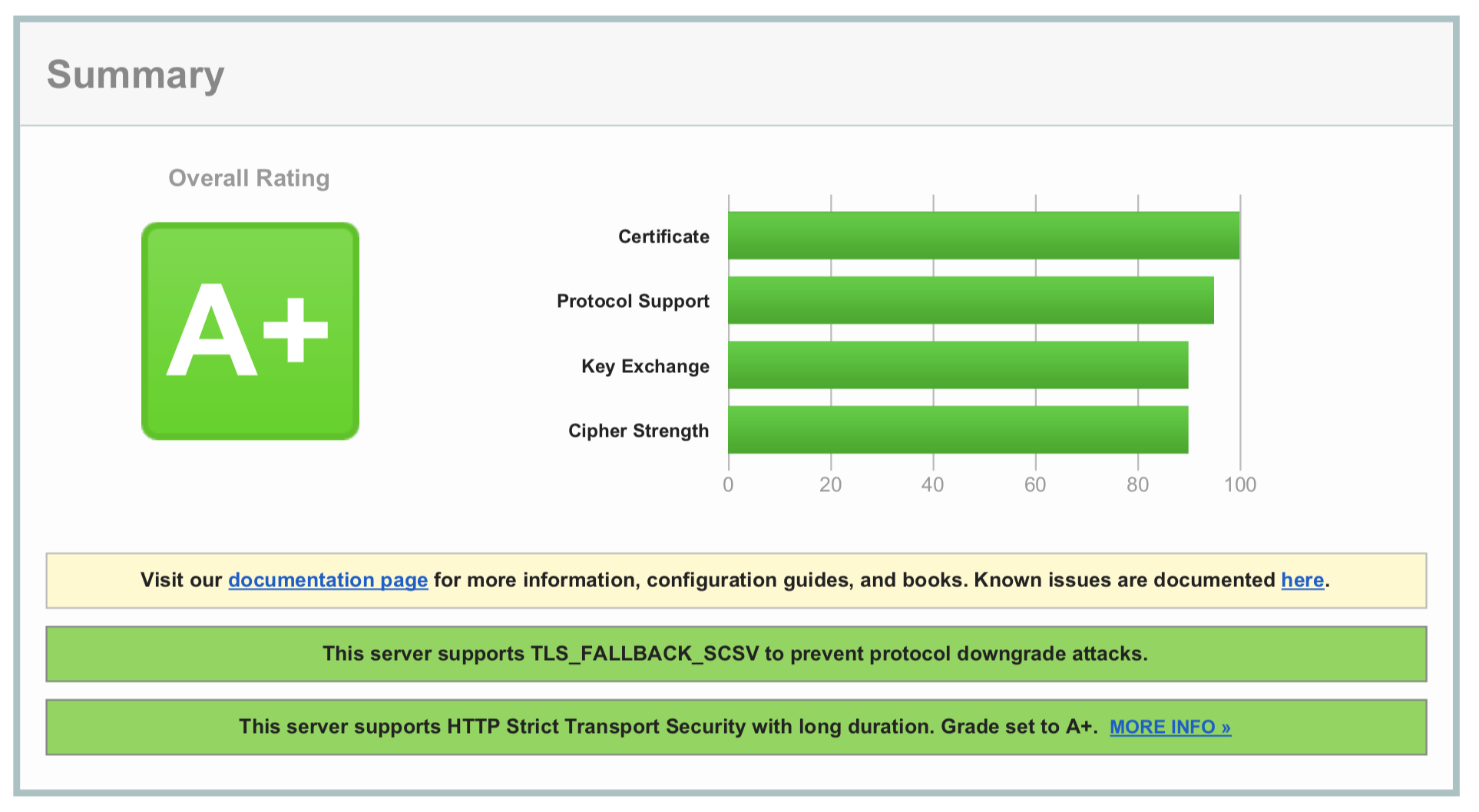Steps to Improve Performance and Security of Nginx Web Server